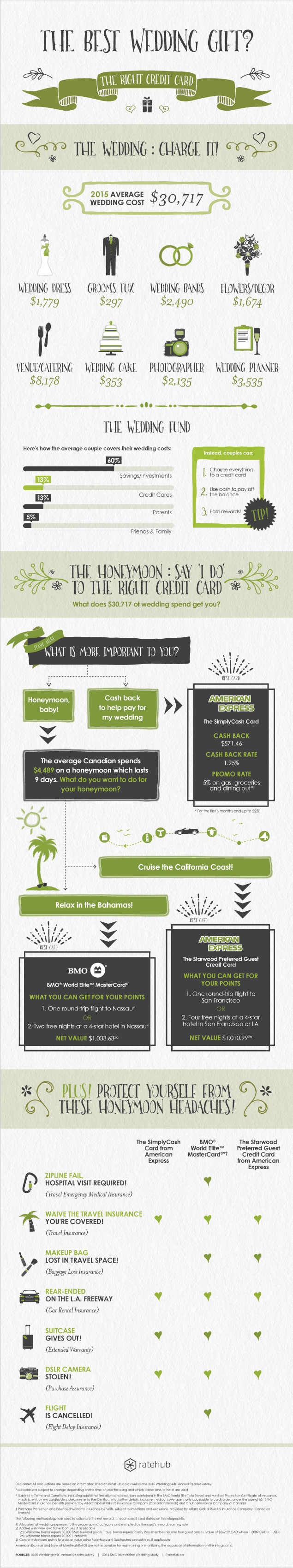 Infographic how credit cards can help you cash in on for Best credit card for business expenses