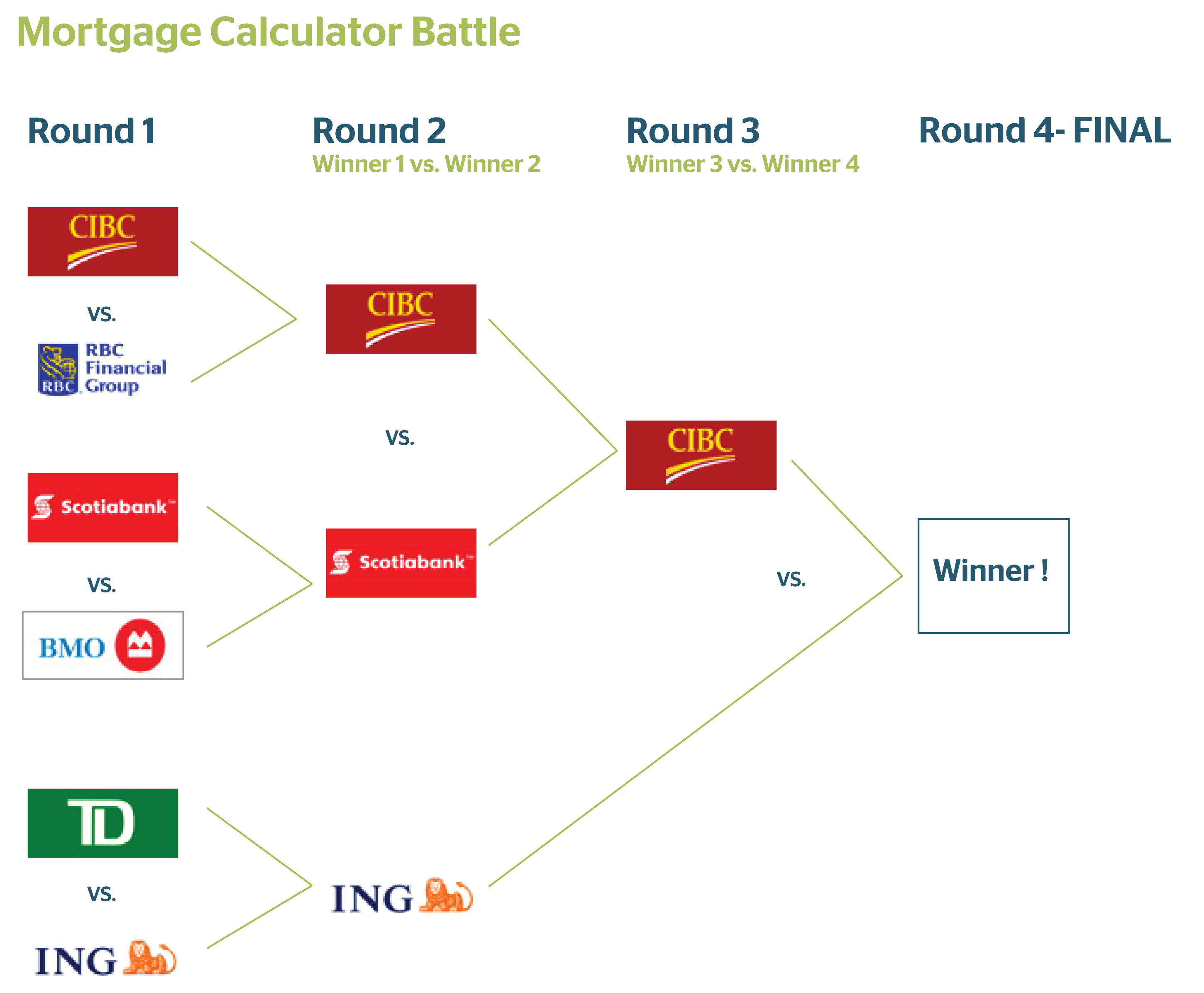 Mortgage Calculator Battle: CIBC vs Scotiabank - Ratehub.ca Blog