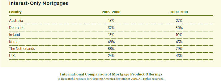 Countries with interest only mortgages