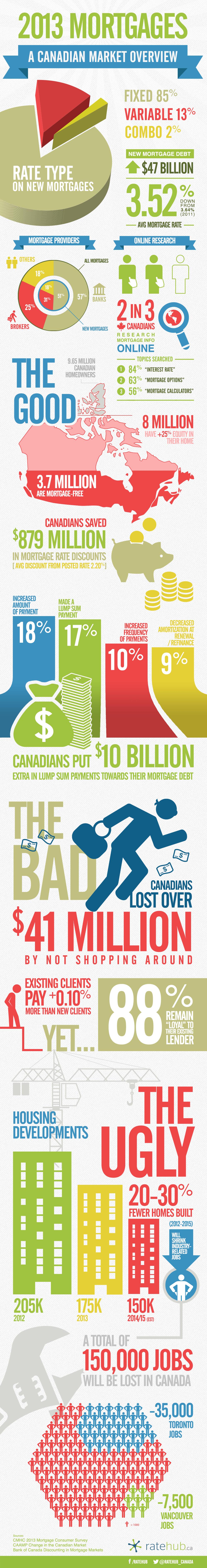 2013 Mortgages: A Canadian Market Overview [Infographic]