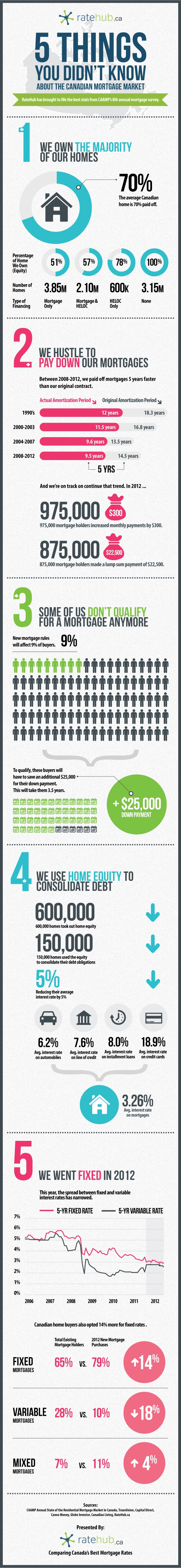 Infographic on Canadians and their mortgages, created by RateHub, search engine for Canada's best mortgage rates
