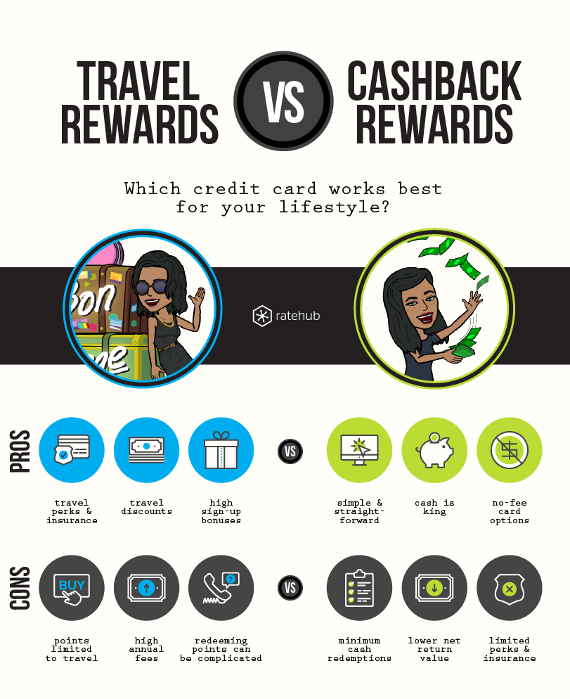 travel-vs-cashback