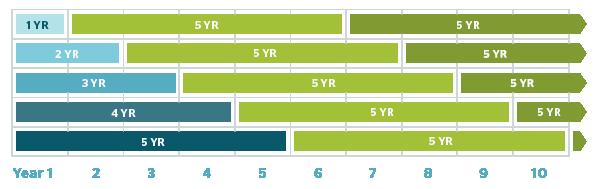 Gic Laddering Gic Investment Amp Re Investment Strategy