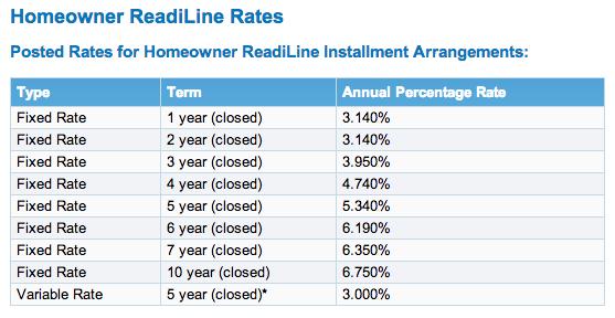 BMO homeowner readiline rates