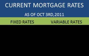 Current Mortgage Rates Canada