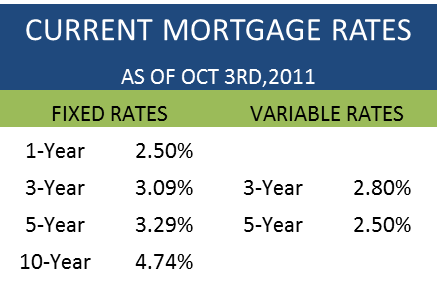 Monday Mortgage Update October 3 2011 Ratehub Blog