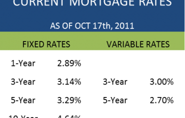 Mortgage Rates Canada