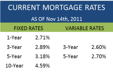 Best mortgage rates in Canada