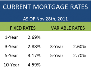 mortgage comparison