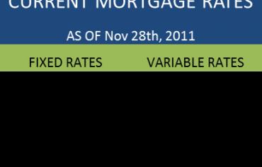 Mortgage Rate Comparison Canada