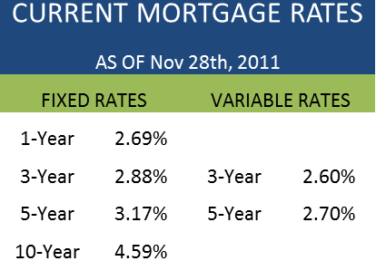 Mortgage Rate Comparison Canada