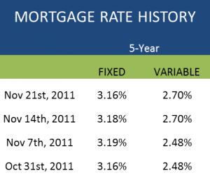 Current Canada Mortgage Rates