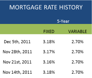 Canadian Mortgage Rates Chart