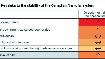 BoC risks to Canadian financial systems
