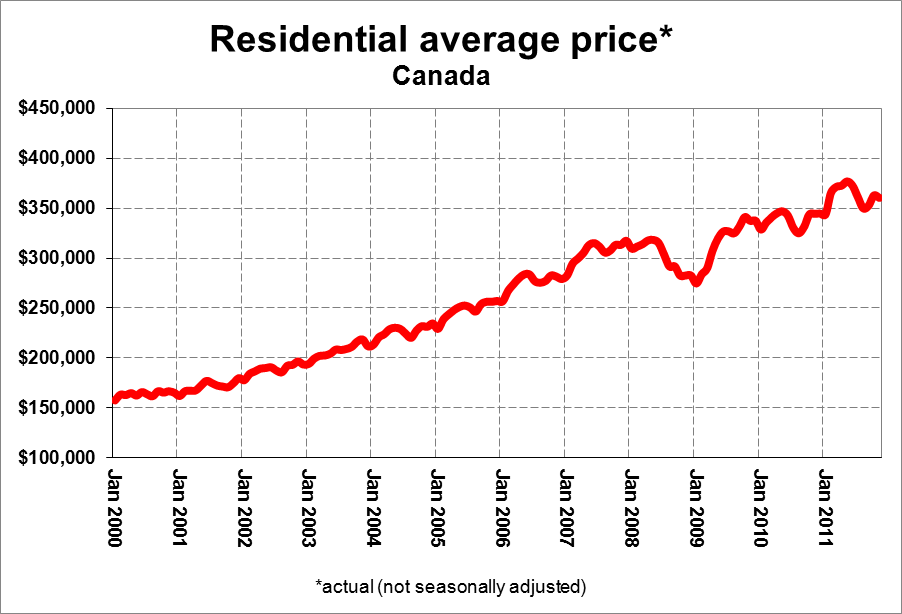 Ratehubca Year In Review Part Ii The Canadian Housing