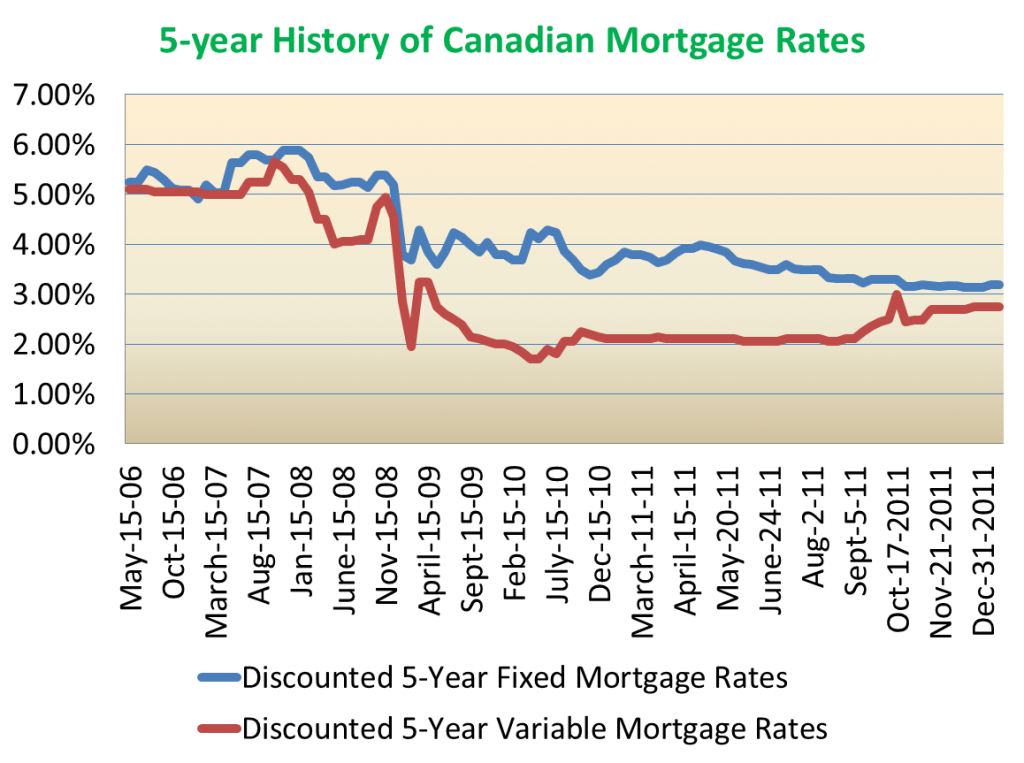 Canadian mortgage rate trends