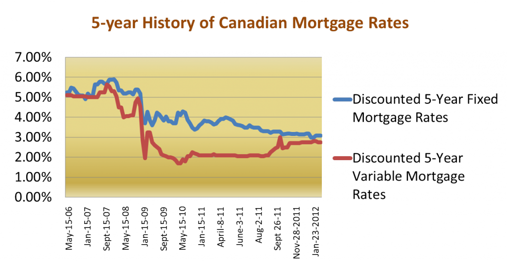 the types regulations and history of the interest rates for borrowing and lending money Borrow money with a personal loan or line of credit from cibc other reasons for borrowing type of disbursement: lump sum interest rates: fixed or variable loan amount: you have to borrow at least $3,000 with a personal loan.