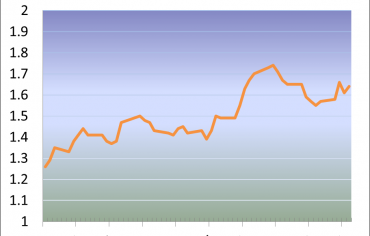GoC 5-yr Bond Yields