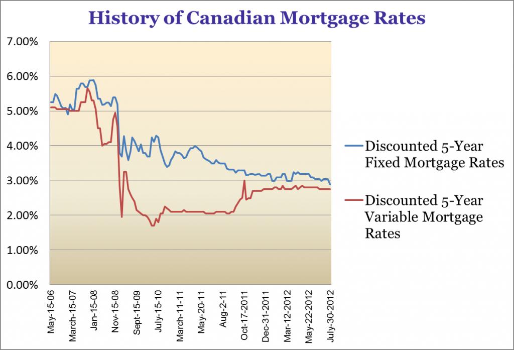 Mortgage Rates Canada Historical Variable Best Mortgage Rates Kenya