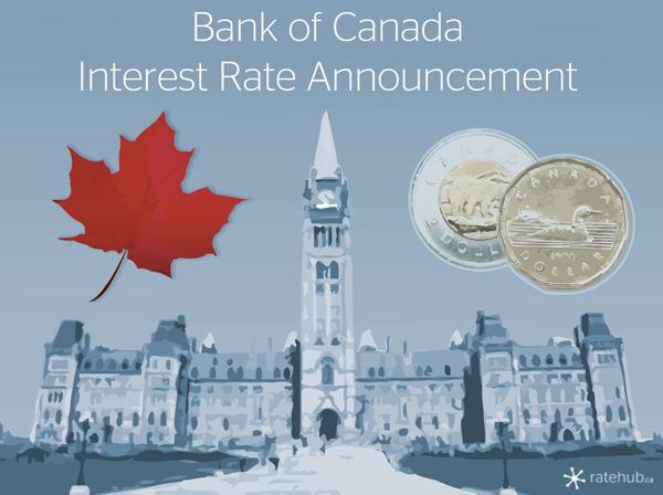 Interest Rate Annoucement