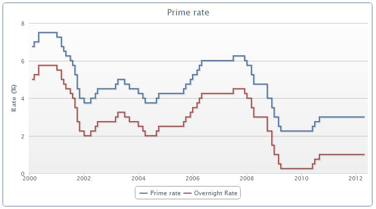 Historical Mortgage Interest Rates in Canada