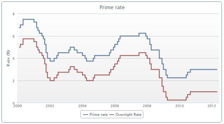 Prime-rate-vs-key-interest-rate.jpg