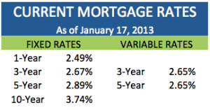 2013.01.17 - Current Rates