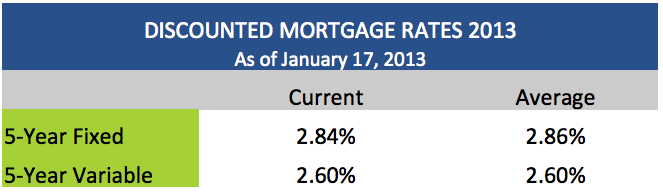 The average discounted mortgage rates in Canada in 2013: