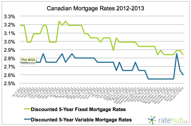 2013.01.17 - Rates 2012-13