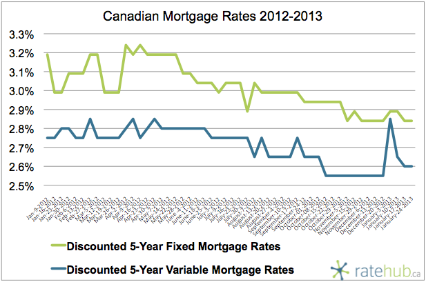 Canadian Mortgage Rates January 24 2013