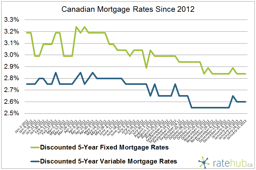 Canadian Mortgage Rates January 31 2013