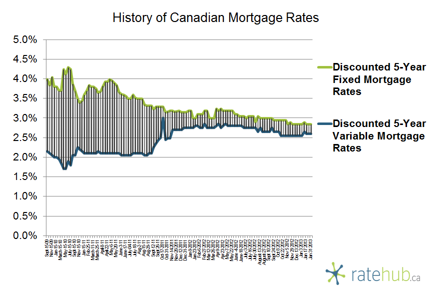 History of Canadian Mortgage Rates January 31 2013