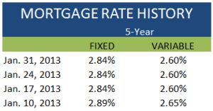 Mortgage Rate History January 31 2013