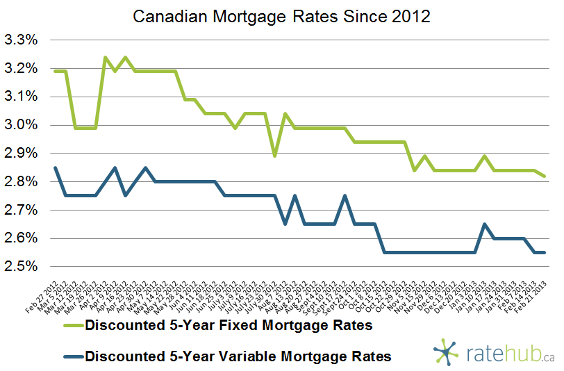 Canadian Mortgage Rates February 21 2012