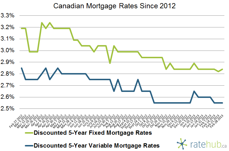 Canadian Mortgage Rates February 28 2013