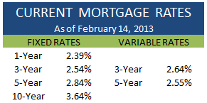 Current Mortgage Rates February 14 2013