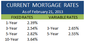 Current Mortgage Rates February 21 2013