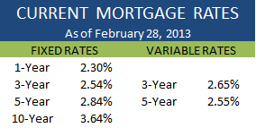 Current Rates February 28 2013
