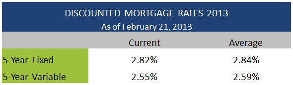 Discounted Mortgage Rates February 21 2013