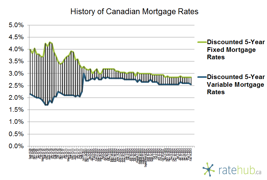 History of Canadian Mortgage Rates February 14 2013
