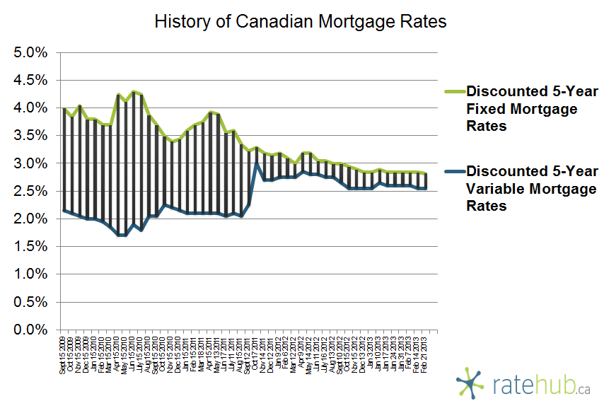 History of Mortgage Rates February 21 2013