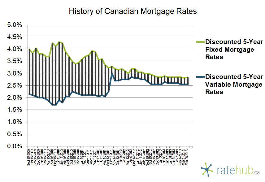 History of Rates February 28 2013
