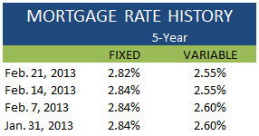 Mortgage Rate History February 21 2013