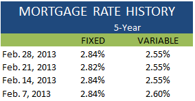 Mortgage Rate History February 28 2013