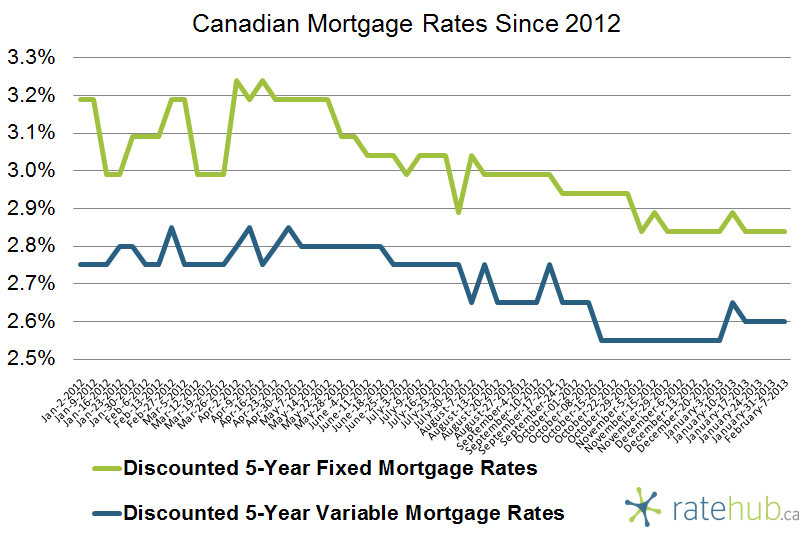 Mortgage Rates Since 2012 February 7 2013
