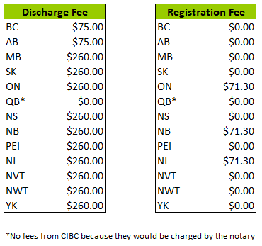 CIBC Other Fees Chart