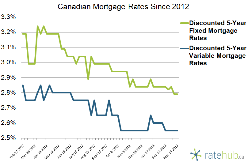 Canadian Mortgage Rates March 14 2013