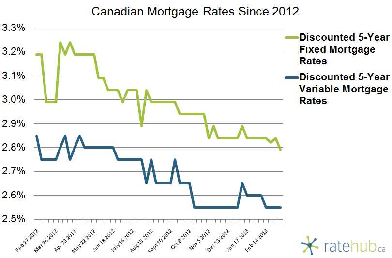 Canadian Mortgage Rates March 7 2013