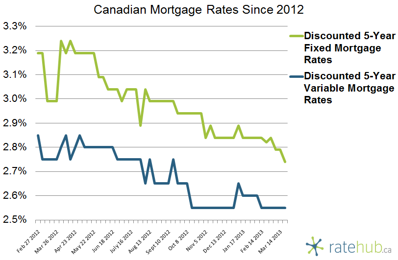 Canadian Rates March 21 2013