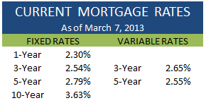 Current Mortgage Rates March 7 2013